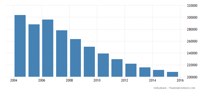 moldova population ages 10 14 total wb data