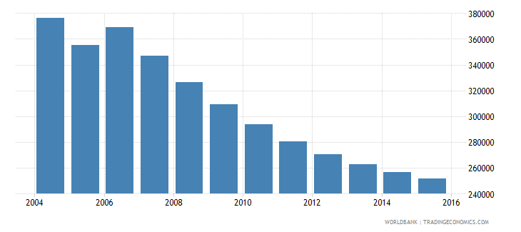 moldova population ages 10 15 total wb data