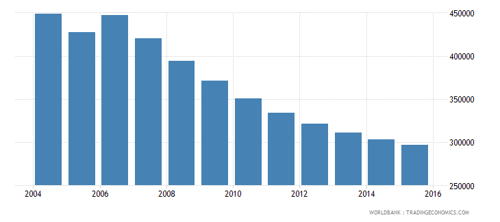 moldova population ages 10 16 total wb data