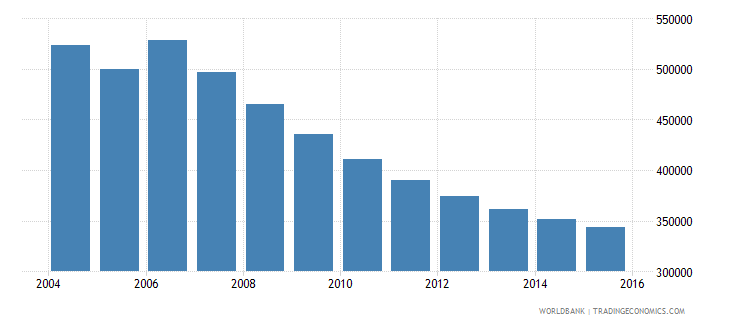 moldova population ages 10 17 total wb data