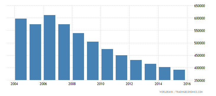moldova population ages 10 18 total wb data