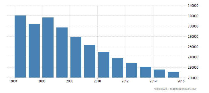 moldova population ages 11 15 total wb data
