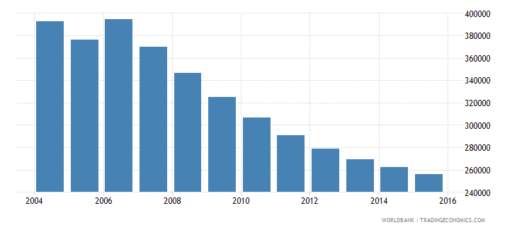 moldova population ages 11 16 total wb data