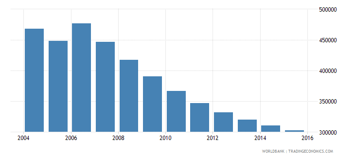 moldova population ages 11 17 total wb data