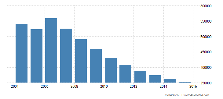 moldova population ages 11 18 total wb data