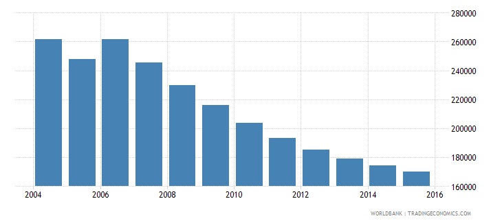 moldova population ages 12 15 total wb data