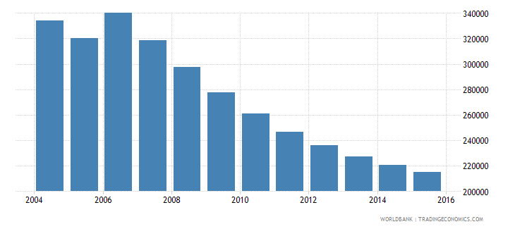 moldova population ages 12 16 total wb data