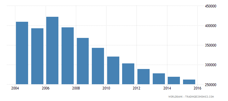 moldova population ages 12 17 total wb data