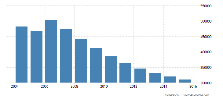 moldova population ages 12 18 total wb data