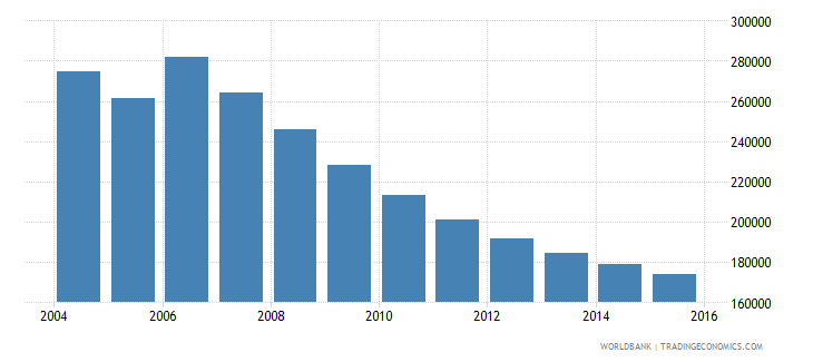 moldova population ages 13 16 total wb data
