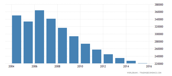 moldova population ages 13 17 total wb data