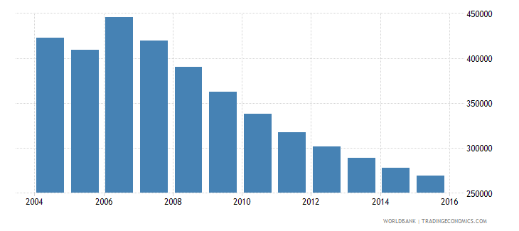 moldova population ages 13 18 total wb data