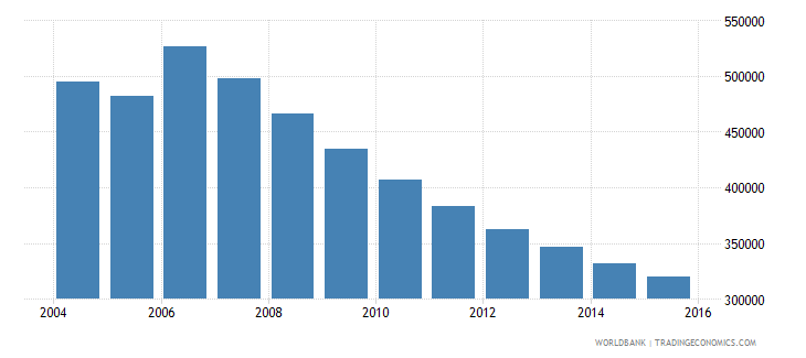moldova population ages 13 19 total wb data