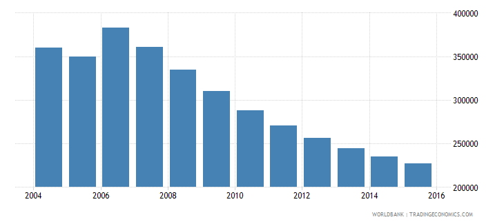 moldova population ages 14 18 total wb data
