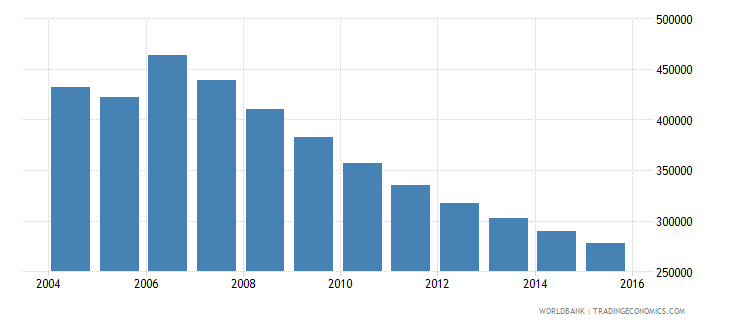 moldova population ages 14 19 total wb data