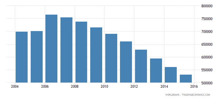 moldova population ages 15 24 total wb data