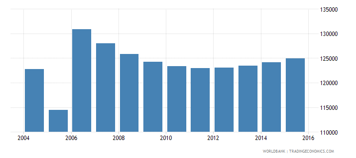 moldova population ages 4 6 total wb data