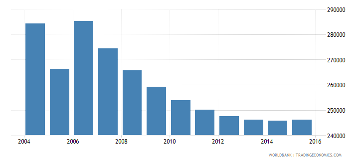 moldova population ages 5 10 total wb data