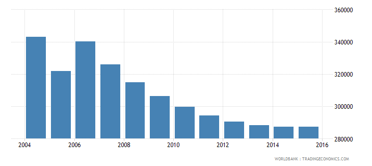 moldova population ages 5 11 total wb data