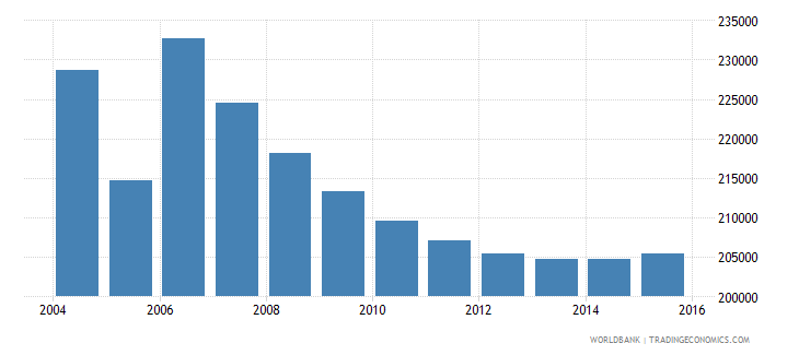 moldova population ages 5 9 total wb data