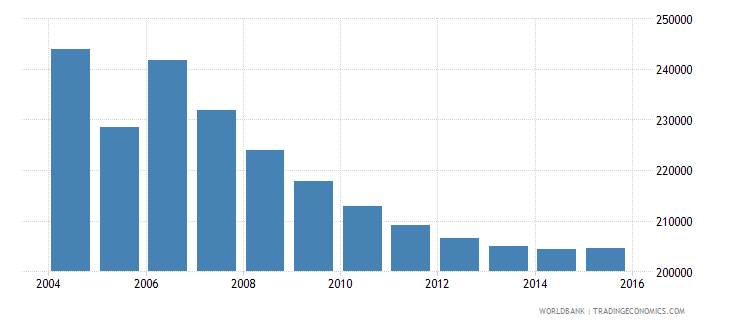 moldova population ages 6 10 total wb data
