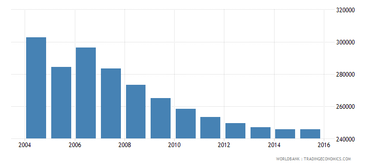 moldova population ages 6 11 total wb data
