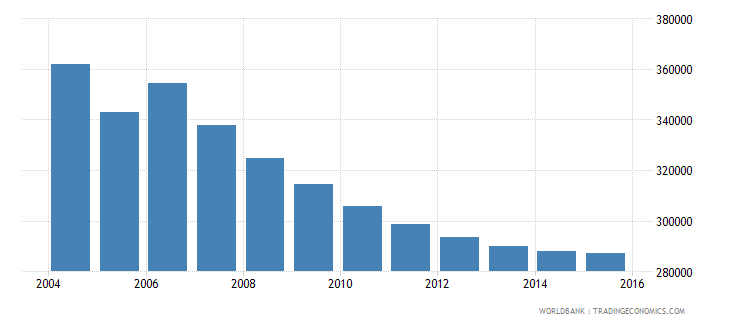 moldova population ages 6 12 total wb data