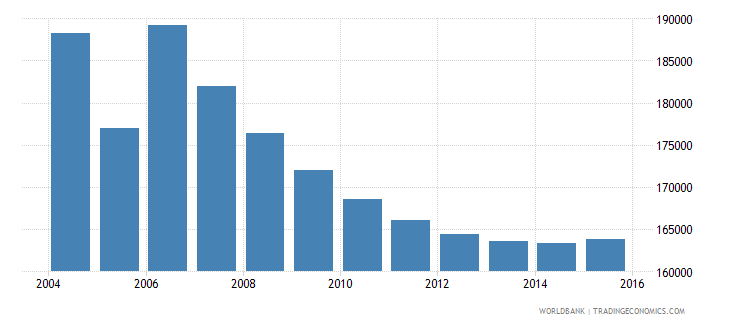 moldova population ages 6 9 total wb data