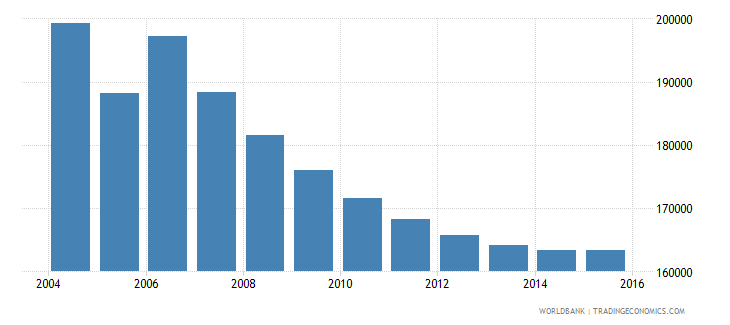 moldova population ages 7 10 total wb data