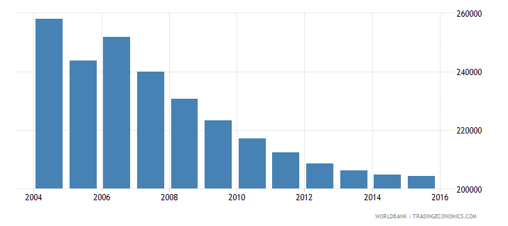 moldova population ages 7 11 total wb data