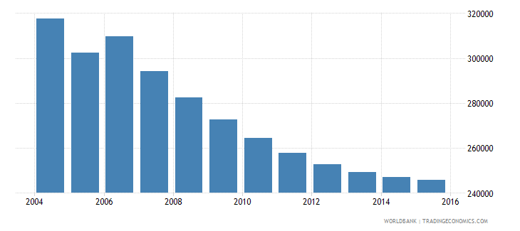 moldova population ages 7 12 total wb data