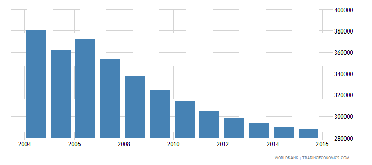moldova population ages 7 13 total wb data