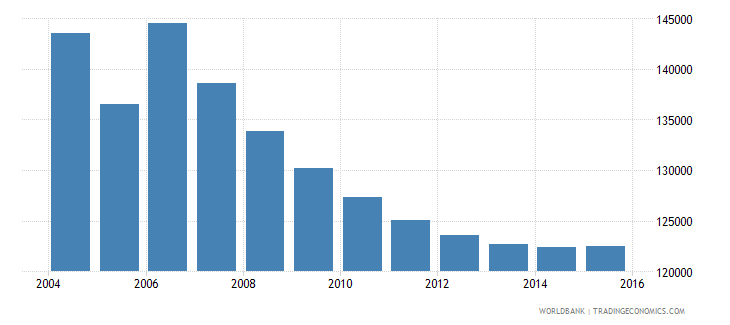 moldova population ages 7 9 total wb data