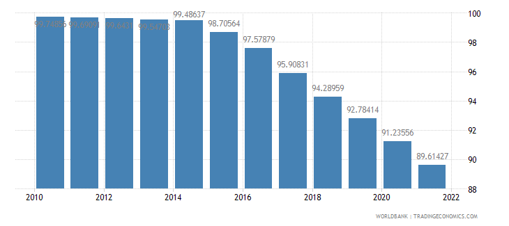 moldova population density people per sq km wb data