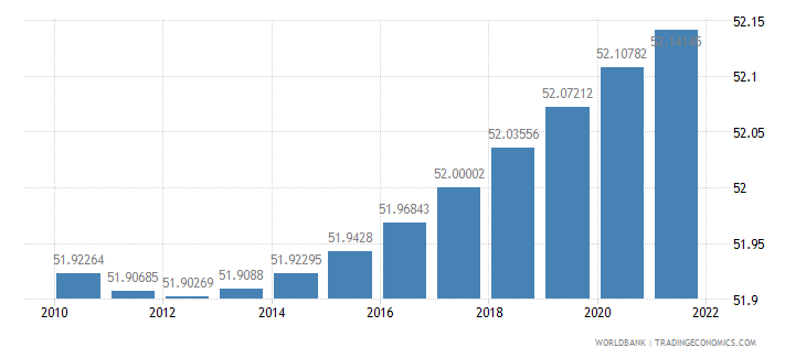 moldova population female percent of total wb data