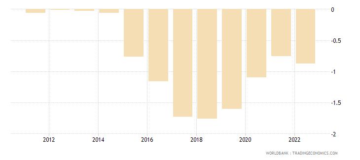 moldova population growth annual percent wb data