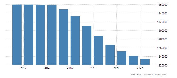 moldova population male wb data