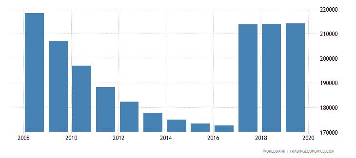 moldova population of compulsory school age male number wb data