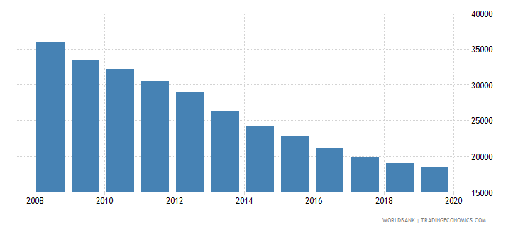 moldova population of the official age for post secondary non tertiary education female number wb data
