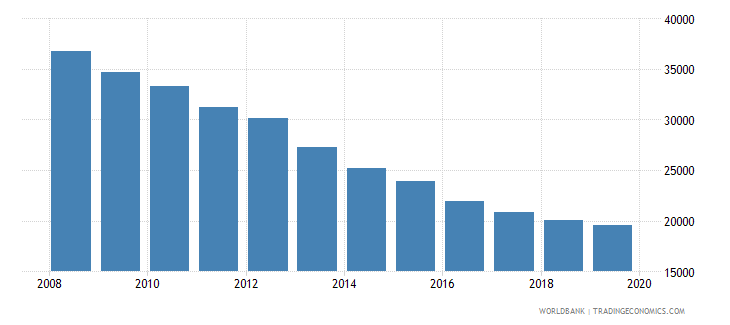 moldova population of the official age for post secondary non tertiary education male number wb data