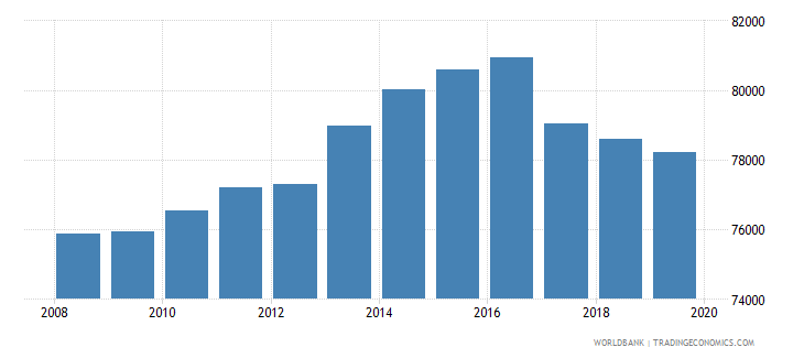 moldova population of the official age for pre primary education male number wb data