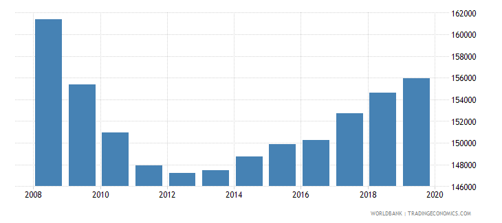 moldova population of the official age for primary education both sexes number wb data