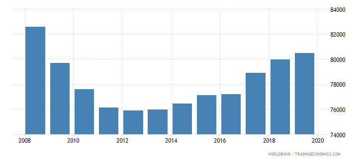 moldova population of the official age for primary education male number wb data