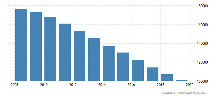 moldova population of the official age for tertiary education female number wb data