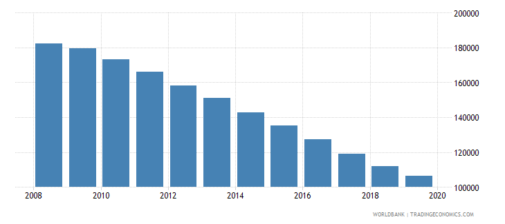 moldova population of the official age for tertiary education male number wb data