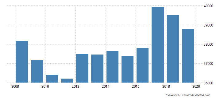 moldova population of the official entrance age to primary education both sexes number wb data