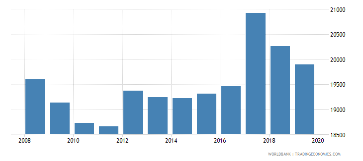 moldova population of the official entrance age to primary education male number wb data