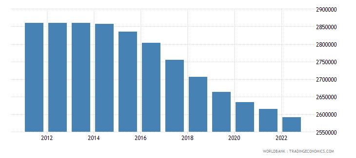 moldova population total wb data