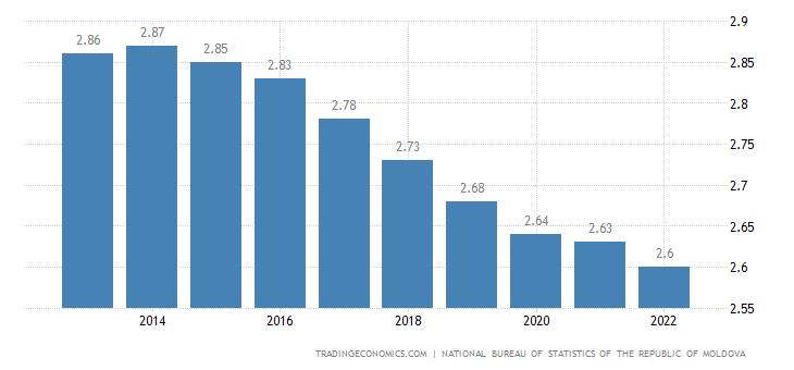 Moldova Population