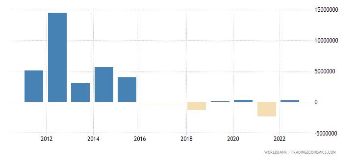 moldova portfolio equity net inflows bop us dollar wb data
